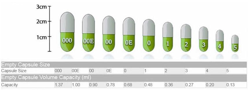 празни капсули, капсули за пълнене, лекарства, билки